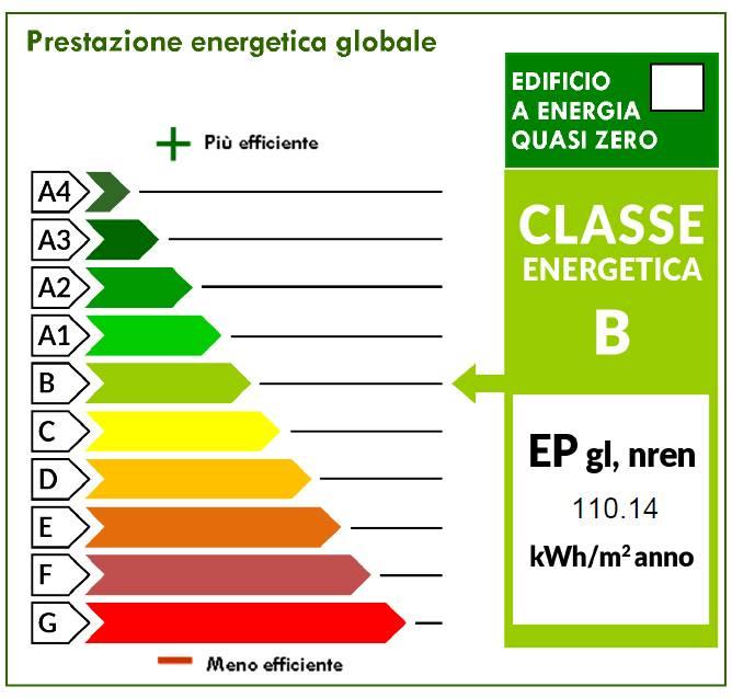 Indice Prestazione Energetico